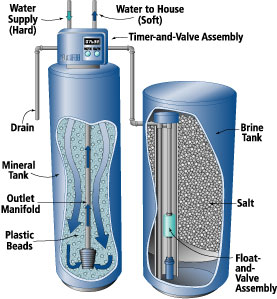 water_softener_repair-nj